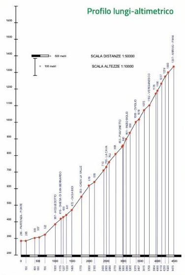 altimetria - cliccare per ingrandire